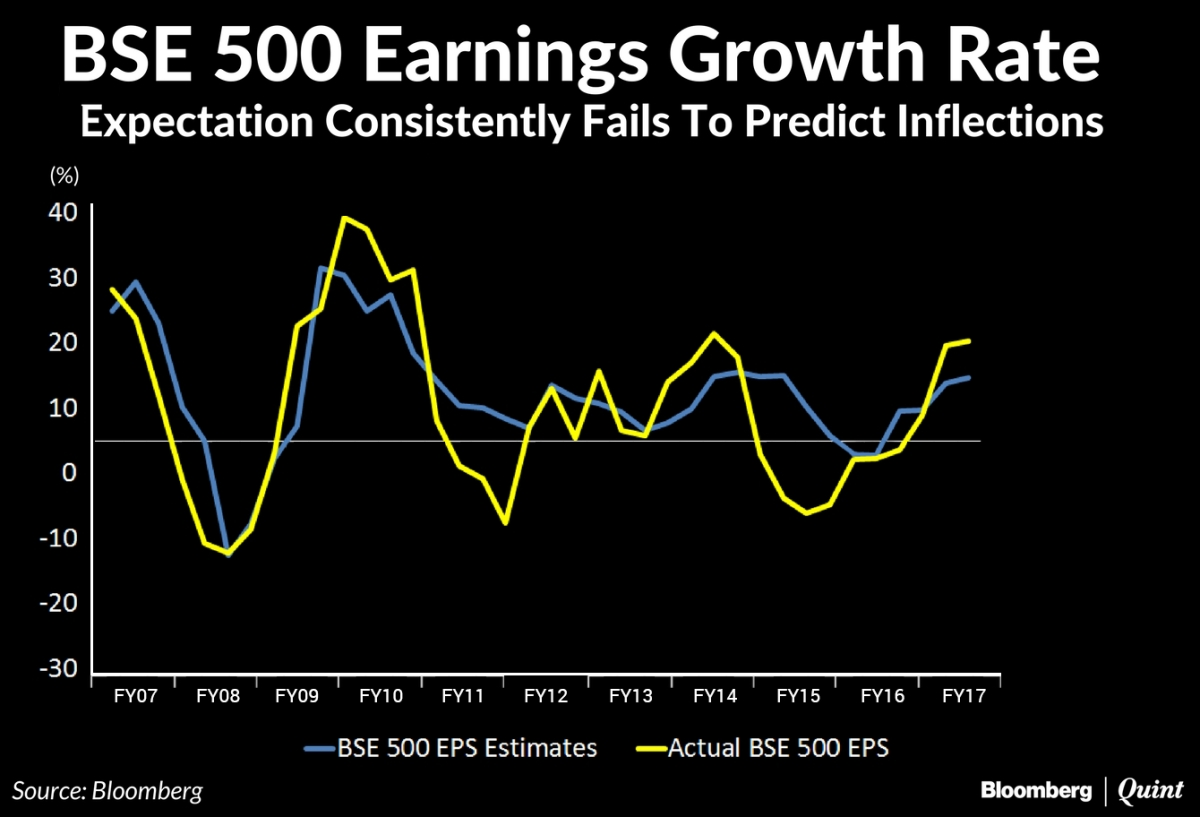 Why Are Consensus Earnings Estimates Often Off The Mark?