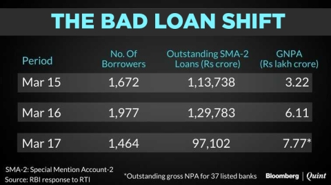 Nearly Rs 1 Lakh Crore In Loans Still At Immediate Risk Of Going Bad, Shows RBI Data