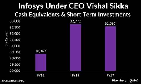 In Charts: Infosys Under Vishal Sikka