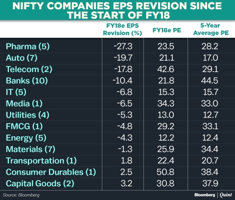 70% Of Nifty Companies See EPS Estimate Downgrade