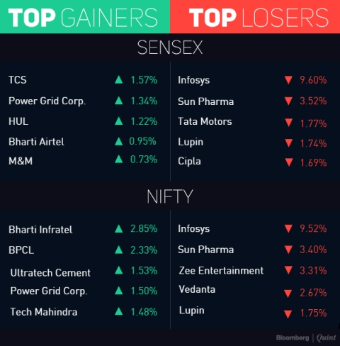 Sensex, Nifty Pare Some Weekly Gains As Infosys Slumps On CEO's Exit