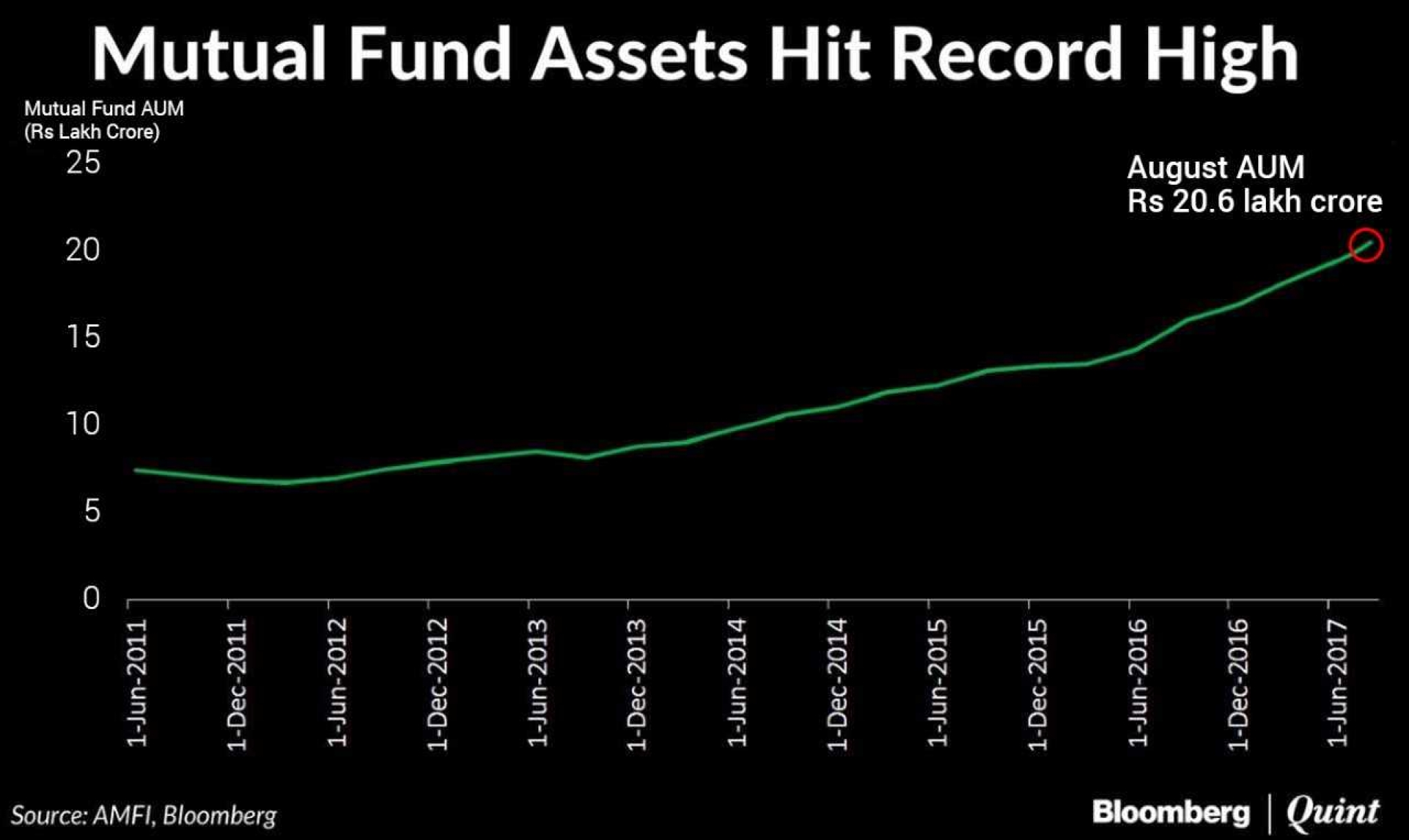 Indian mutual funds now manage record rs 20 lakh crore as indians the spectacular increase of flows in mutual funds can be attributed to the securities and exchange board of indias measures for increasing mutual fund nvjuhfo Choice Image