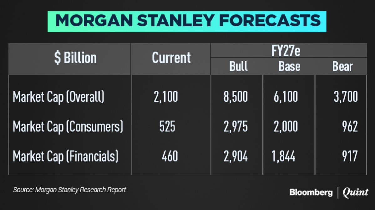 India Economy: Morgan Stanley Bets On Digital To Forecast $6
