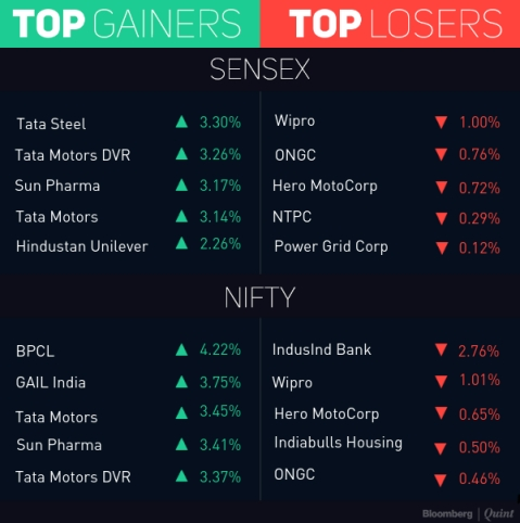 Sensex, Nifty Extend Gains To Fourth Day; BPCL, Tata Motors Top Performers
