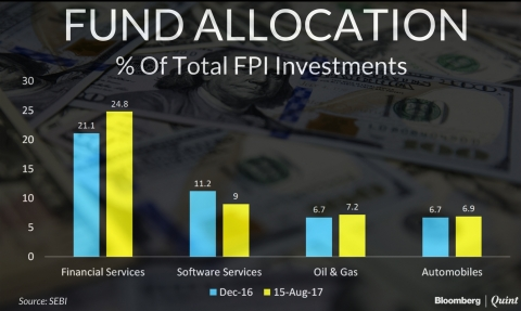 What FPIs Have Bought And Sold So Far This Year