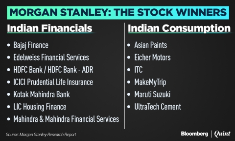 Morgan Stanley Bets On Digital To Forecast $6 Trillion Economy, Sensex At 1,30,000