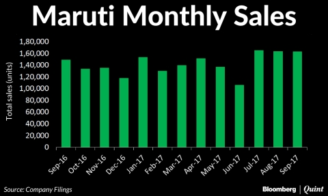 Maruti Suzuki's September Sales Rise On Demand For Compacts