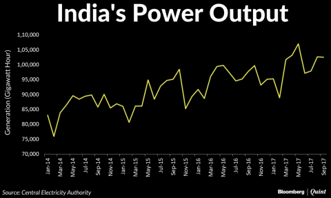 Spot Power Prices At Three-Year High Amid Coal Crunch