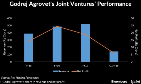 Godrej Agrovet IPO: Here's All You Need To Know