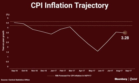 India's Consumer Inflation Steady In September As Food Prices Soften