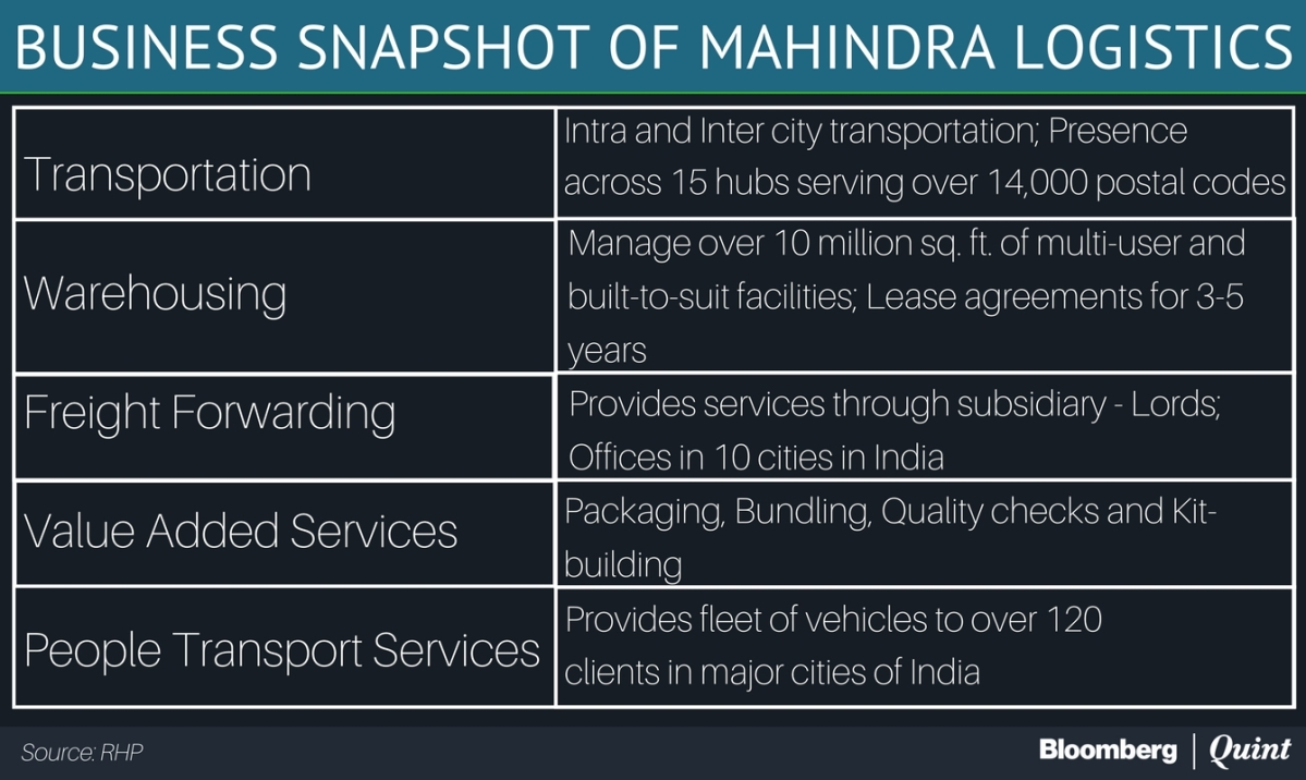 Mahindra Logistics IPO: Here's All You Need To Know