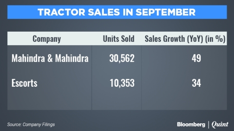Festive Cheer For Automakers As Sales Rise In September