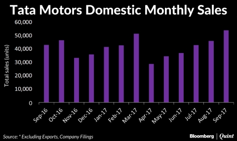 Tata Motors Clocks Highest Domestic Sales In Over Four Years