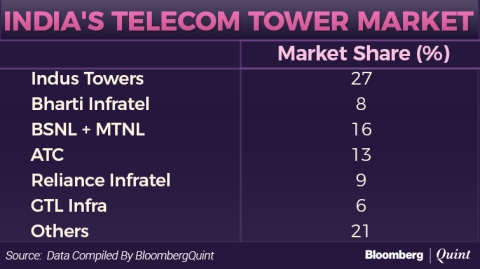 Idea Cellular, Vodafone India To Sell Towers To American Tower For Rs 7,850 Crore