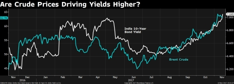 Bond Yields Spike To Above 7%. Here's Why.