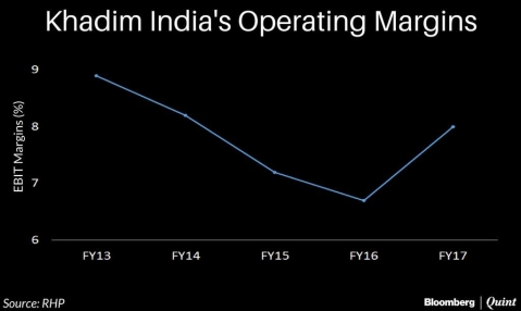 Khadim India Falls 5% Over IPO Price On Stock Market Debut