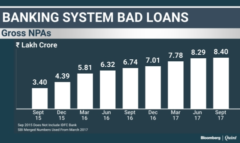 Bad Loans Rise At The Slowest Pace In Two Years