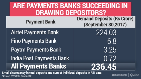 Payments Banks Struggle To Get Deposits Into Bank Accounts