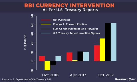 U.S. Treasury Versus RBI: An Intervention To End All RBI Interventions
