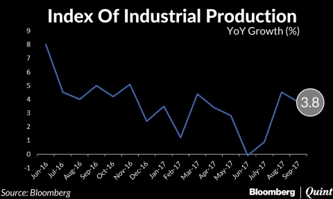 India's Industrial Output Growth Slows In September