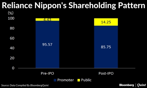 Reliance Nippon To List On Monday