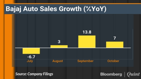 Bajaj Auto Sales Rise For Third Straight Month In October
