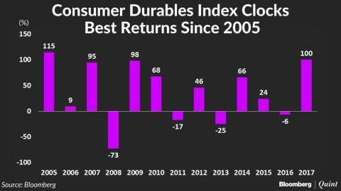 Consumer Durables Index Clocks Best Returns In 12 Years