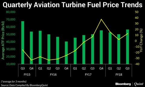 Jet Fuel Prices Hiked For Fifth Straight Month