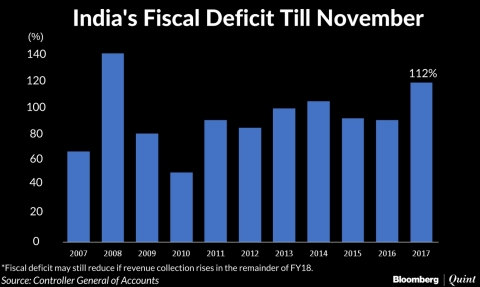 India's Fiscal Deficit Breaches Full Year Target
