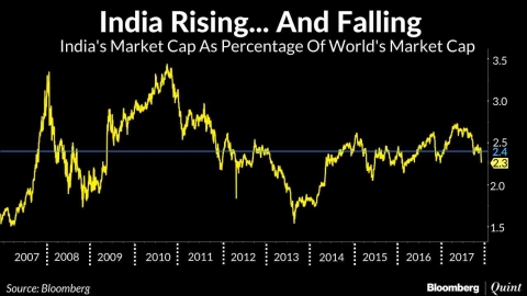 India Can't Keep Pace With Growth In Global Market Capitalisation