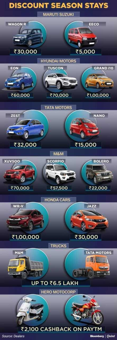 Auto Discounts Continue After Festival Season This Year