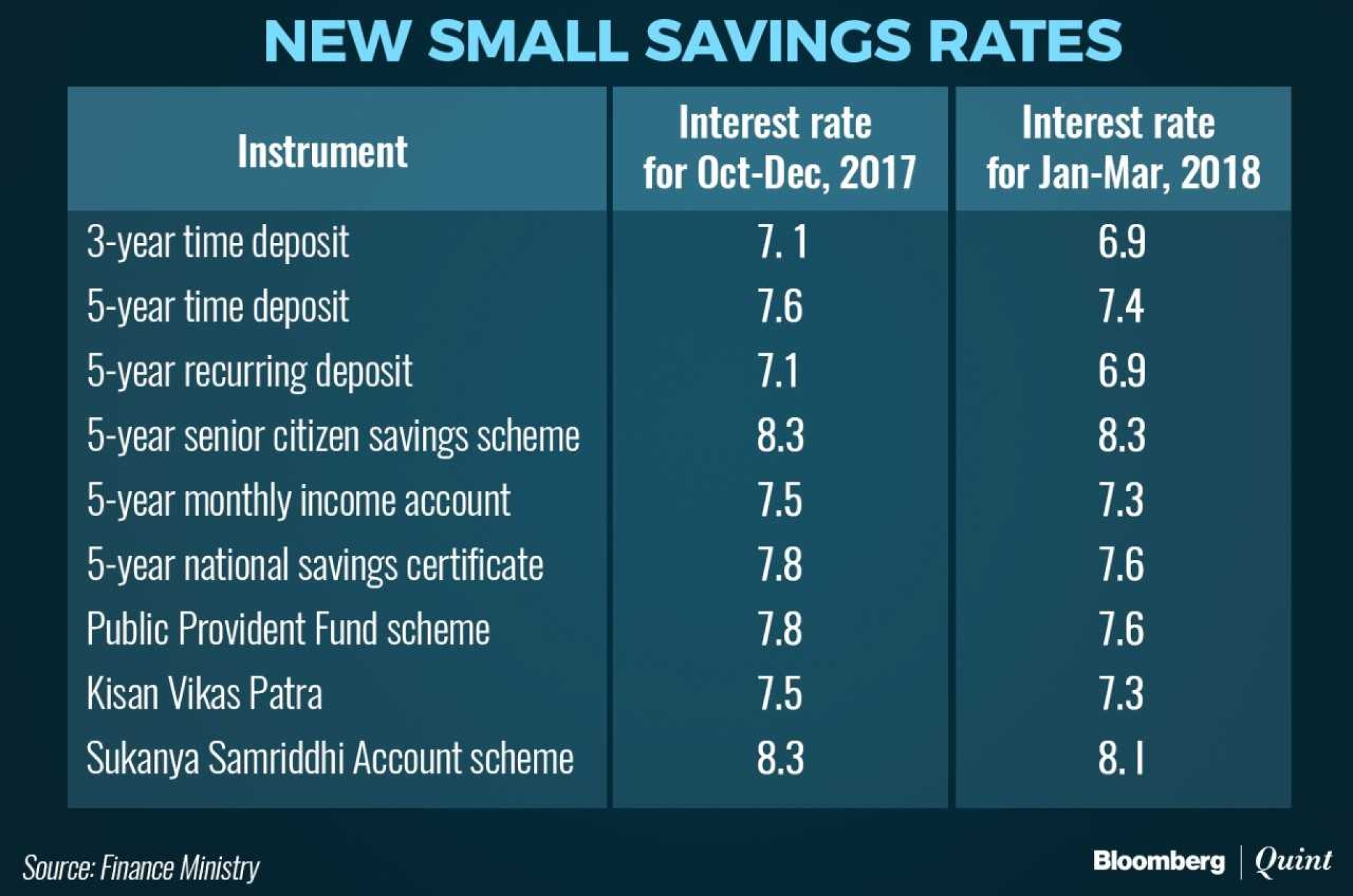 Small savings schemes interest rates lowered by 20 basis points investments in the public provident fund scheme will fetch a lower annual rate of 76 percent the same as 5 year national savings certificate 1betcityfo Choice Image