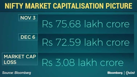 Nifty Loses Over Rs 3 Lakh Crore In Market Capitalisation In A Month