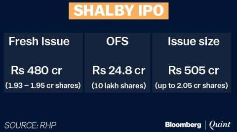 Shalby Hospitals IPO: Here's All You Need To Know