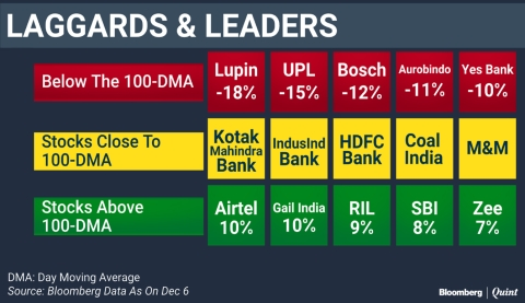 The Stocks That Helped Nifty Defend The 10,000-Mark