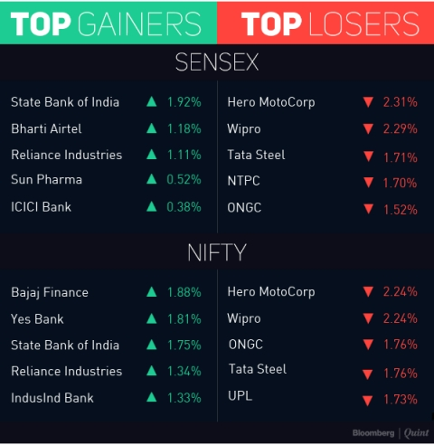 Sensex, Nifty Slip Ahead Of RBI's Monetary Policy Decision