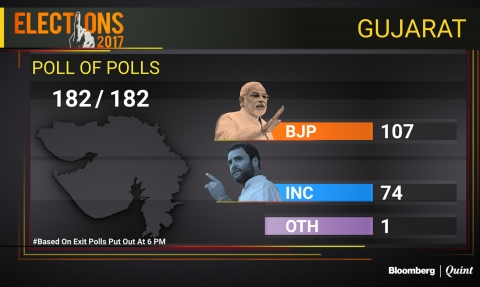 Exit Polls: BJP Seen Retaining Gujarat And Winning Himachal