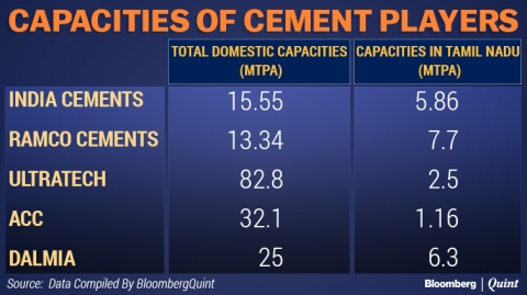 Tamil Nadu Sand Mining Ban Could Hurt Cement Prices In Other States Too