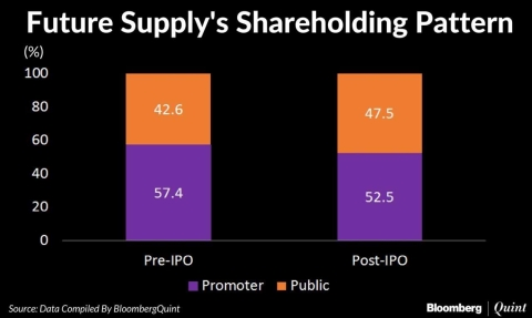 Future Supply Chain IPO: Here's All You Need To Know