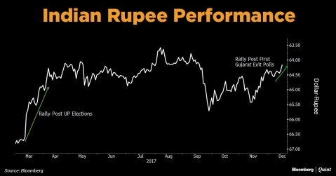 BJP Win In Gujarat To Improve Sentiment Around Rupee, Nomura Says