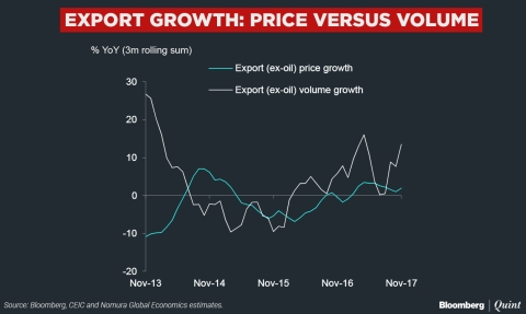 India's Trade Gap Narrows Slightly As Exports Rebound In November