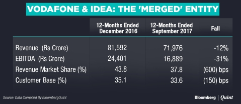 What The Vodafone-Idea Deal Lost After Reliance Jio's Onslaught