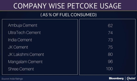 Ban On Sand Mining, Petcoke Usage A Negative For Cement Sector,  Jefferies Says
