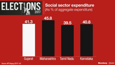 In Charts: Where Gujarat Stands On Social Indicators