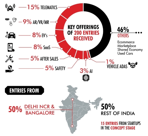 Startup Street: British Carmaker Picks 5 Indian Startups For
