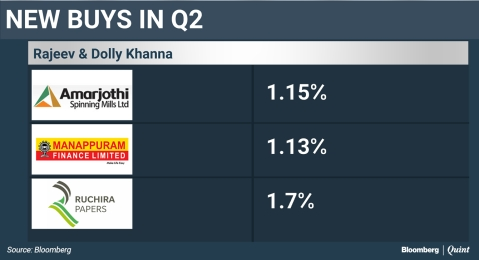 Dolly Khanna's Biggest Bet Returns Sixfold This Year