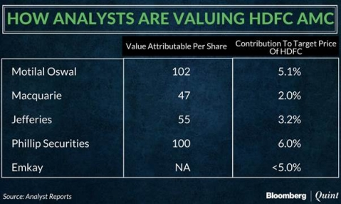 HDFC AMC IPO May Have Little Bearing On HDFC's Valuations