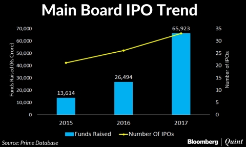 Investors Chase High-Risk-High-Return IPOs Of Small Businesses