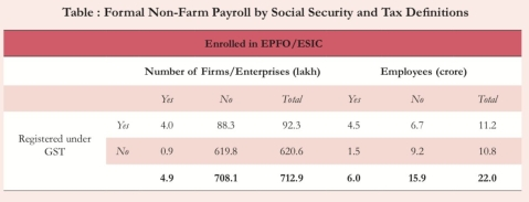 economic survey 2018 india s formal sector payroll largely