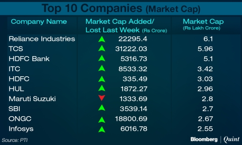 Nine Top BSE Companies Add Rs 97,932 Crore To Market Cap